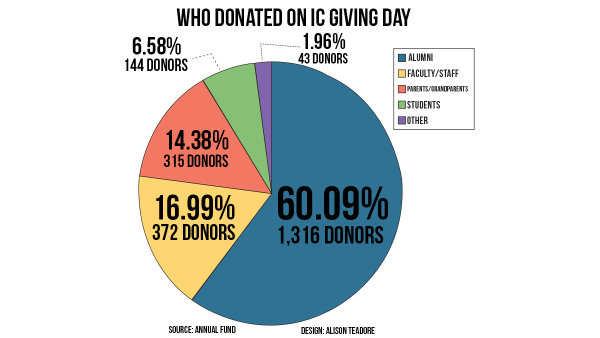 IC Giving Day sees record for most donations in a single day